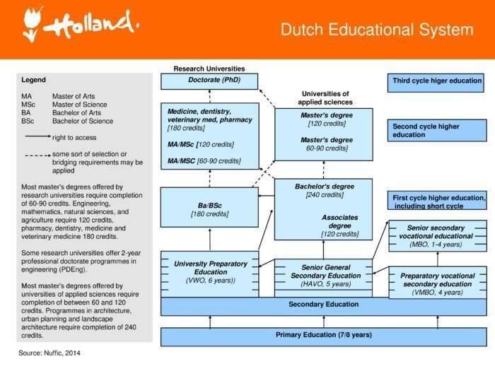 dutch education system.jpg